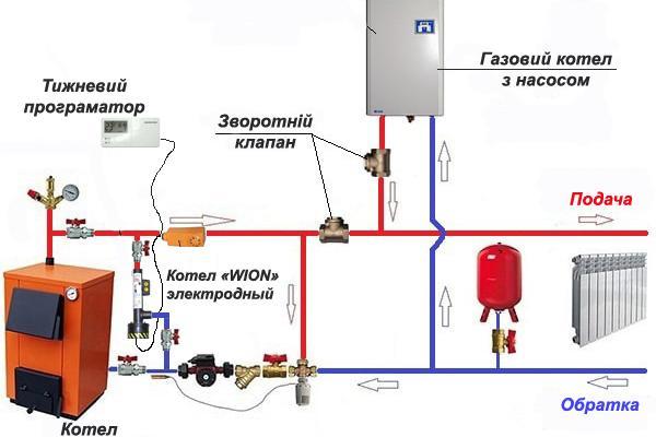 Электродные котлы Wion
